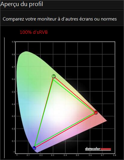 Plage de couverture de couleurs de l'écran après le calibrage