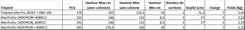 comparatif-kit-trepied-rotule