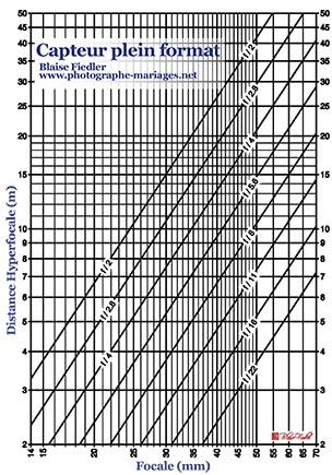 Tableau de mesure d'hyperfocale
