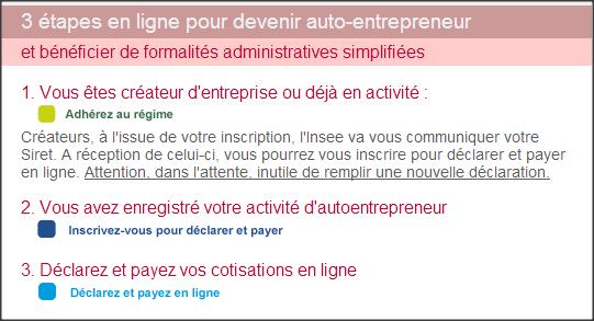 portrail auto entrepreneurs