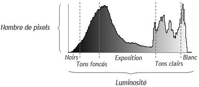 Définition de l'histogramme