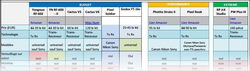 Guide d'achat du Studio de Rue V2 - declencheurs radio manuels