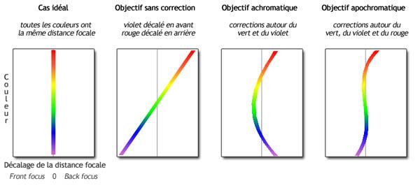 Décalage de la distance focale pour différents types d'objectif