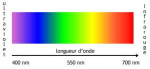 Longueur onde spectre visible