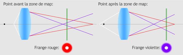 aberration chromatique longitudinale - franges de couleur