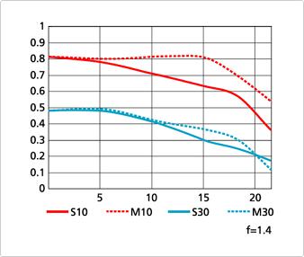 graphique MTF